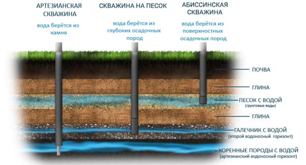 Как найти воду под артезианскую скважину?