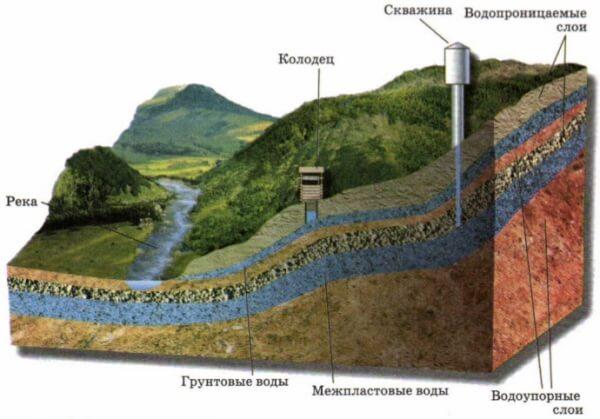Как узнать, сколько метров бурить скважину на воду?